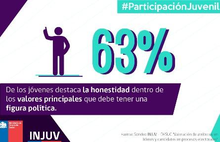 77% de los jóvenes señala que definitivamente o probablemente irá a votar en las próximas elecciones municipales