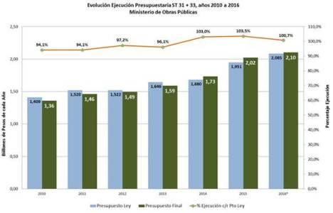 Obras Públicas logra ejecución presupuestaria de 100,7%