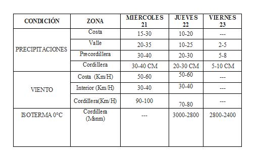 Decretan Alerta Amarilla en Copiapó y Huasco por sistema frontal